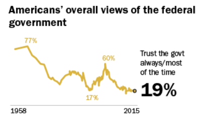 Image of a line graph demonstrating Americans' overall views of the federal government. In 1958, 77 percent of Americans said they trust the government always or most of the time. In 2015, 19 percent of Americans said they trust the government always or most of the time.